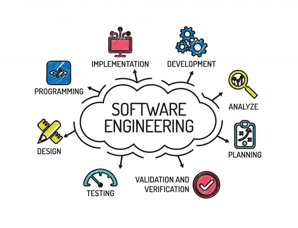 Software Engineering. Chart with keywords and icons. Sketch